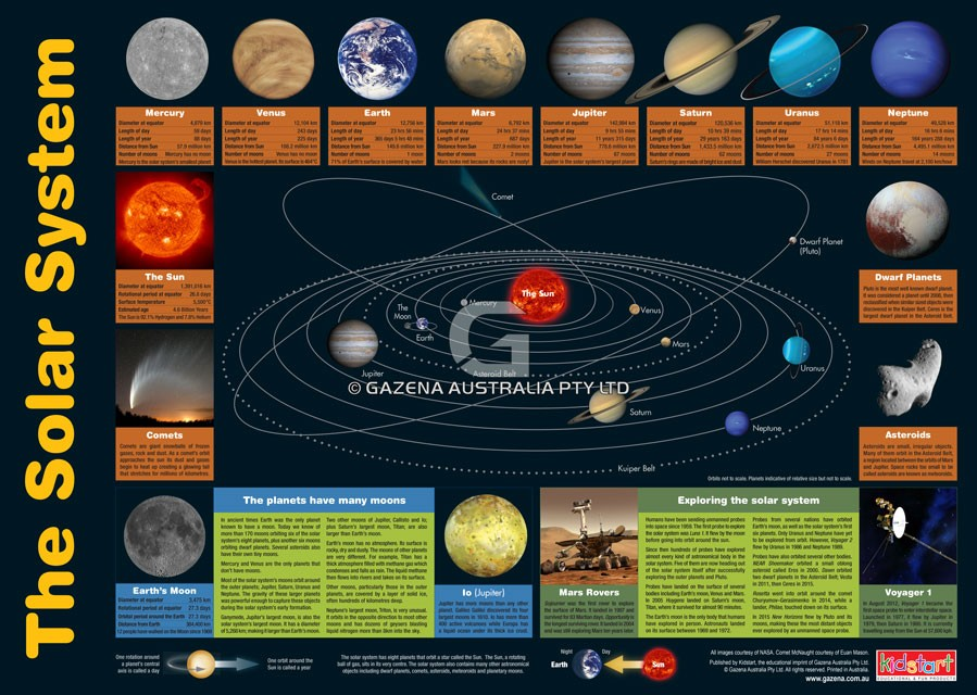 Educational wall charts - Solar System & Periodic Table Chart ...