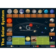 Solar System & Periodic Table Chart