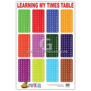Learning My Times Table Chart